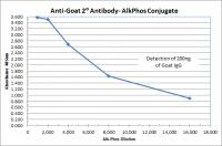 Chicken anti-Goat IgG (H&L) - Affinity Pure, ALP Conjugate, min x w/human mouse or rabbit IgG/serum proteins